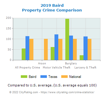 Baird Property Crime vs. State and National Comparison