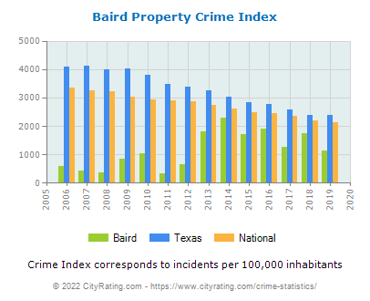 Baird Property Crime vs. State and National Per Capita