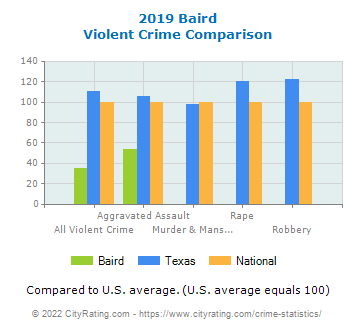 Baird Violent Crime vs. State and National Comparison