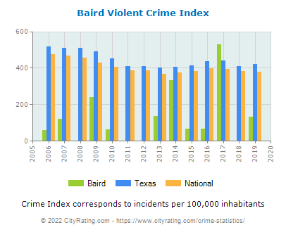 Baird Violent Crime vs. State and National Per Capita