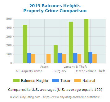 Balcones Heights Property Crime vs. State and National Comparison