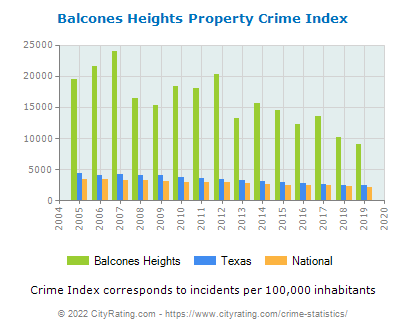 Balcones Heights Property Crime vs. State and National Per Capita