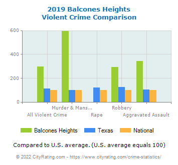 Balcones Heights Violent Crime vs. State and National Comparison