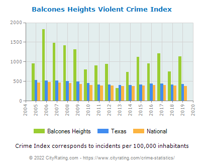 Balcones Heights Violent Crime vs. State and National Per Capita