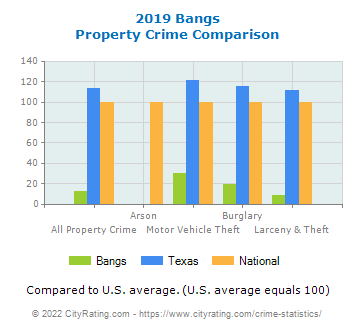 Bangs Property Crime vs. State and National Comparison
