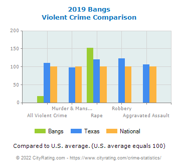 Bangs Violent Crime vs. State and National Comparison