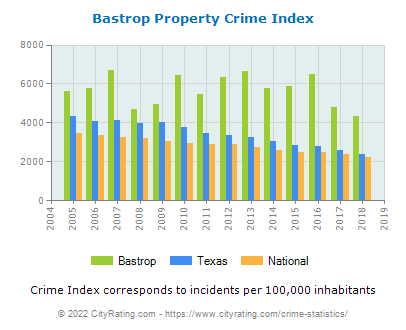 Bastrop Property Crime vs. State and National Per Capita
