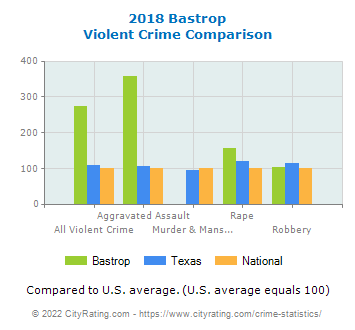 Bastrop Violent Crime vs. State and National Comparison
