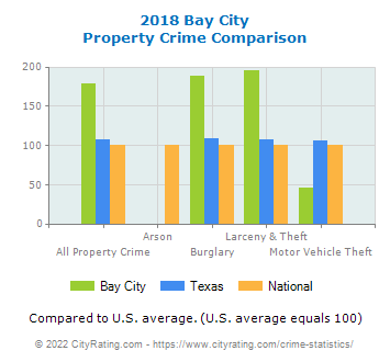 Bay City Property Crime vs. State and National Comparison