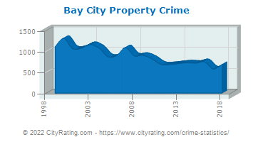 Bay City Property Crime