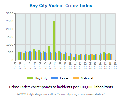 Bay City Violent Crime vs. State and National Per Capita