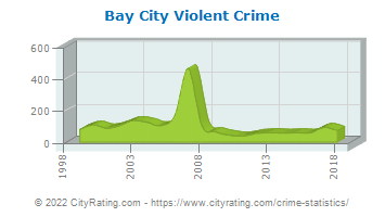 Bay City Violent Crime