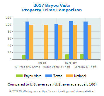 Bayou Vista Property Crime vs. State and National Comparison