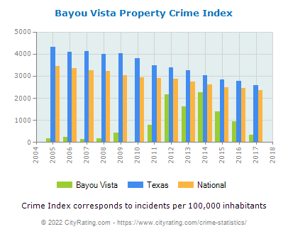 Bayou Vista Property Crime vs. State and National Per Capita