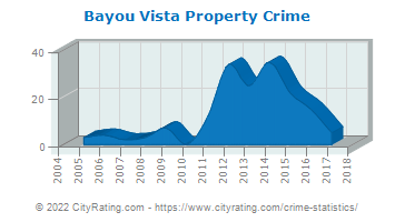 Bayou Vista Property Crime