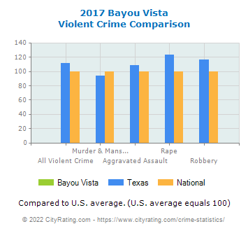 Bayou Vista Violent Crime vs. State and National Comparison
