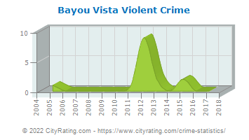 Bayou Vista Violent Crime