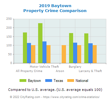 Baytown Property Crime vs. State and National Comparison