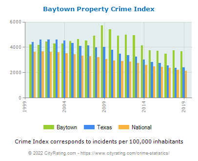 Baytown Property Crime vs. State and National Per Capita