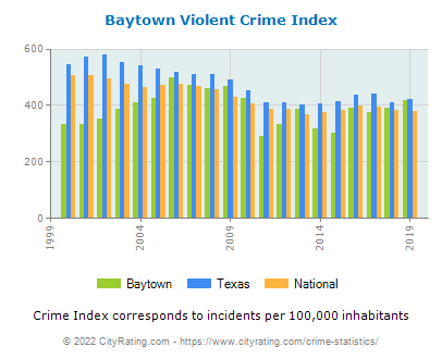 Baytown Violent Crime vs. State and National Per Capita