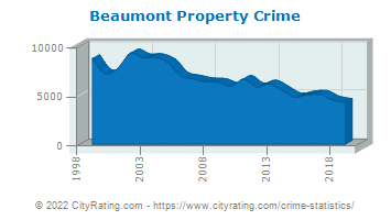 Beaumont Property Crime
