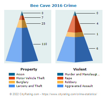 Bee Cave Crime 2016