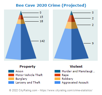 Bee Cave Crime 2020