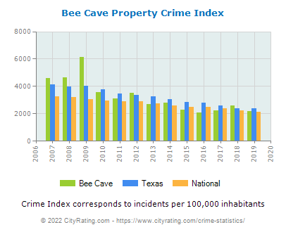 Bee Cave Property Crime vs. State and National Per Capita