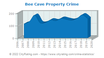 Bee Cave Property Crime
