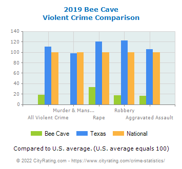 Bee Cave Violent Crime vs. State and National Comparison