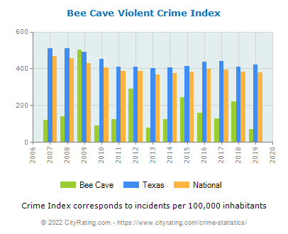 Bee Cave Violent Crime vs. State and National Per Capita