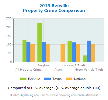 Beeville Property Crime vs. State and National Comparison