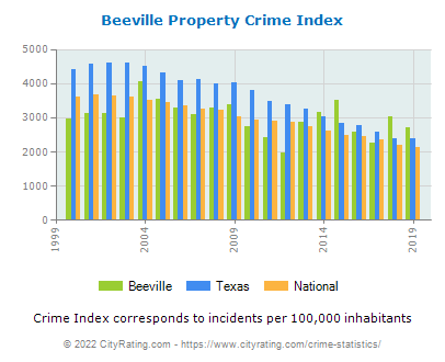 Beeville Property Crime vs. State and National Per Capita