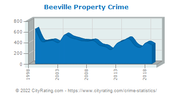 Beeville Property Crime