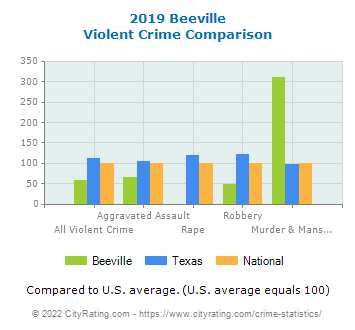 Beeville Violent Crime vs. State and National Comparison