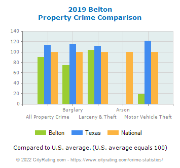 Belton Property Crime vs. State and National Comparison