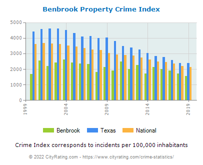 Benbrook Property Crime vs. State and National Per Capita