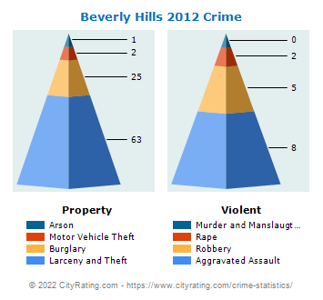 Beverly Hills Crime 2012