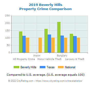 Beverly Hills Property Crime vs. State and National Comparison