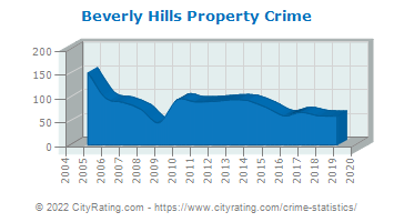 Beverly Hills Property Crime