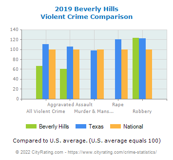 Beverly Hills Violent Crime vs. State and National Comparison
