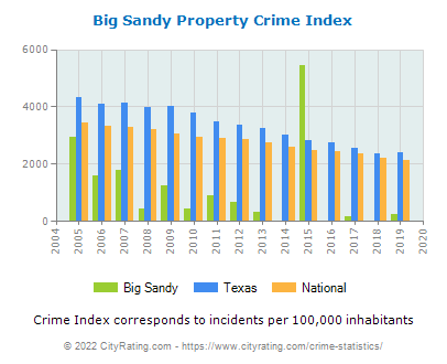 Big Sandy Property Crime vs. State and National Per Capita