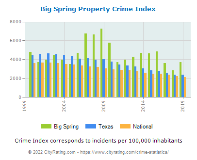 Big Spring Property Crime vs. State and National Per Capita