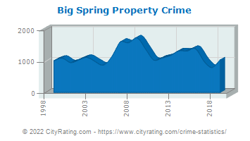 Big Spring Property Crime