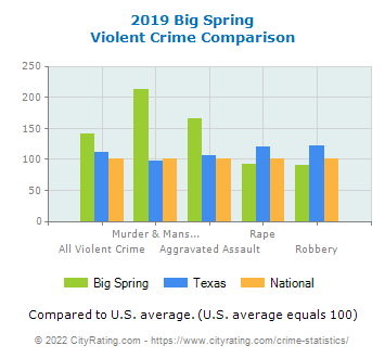 Big Spring Violent Crime vs. State and National Comparison
