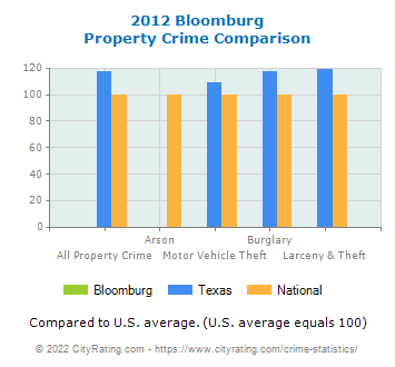 Bloomburg Property Crime vs. State and National Comparison