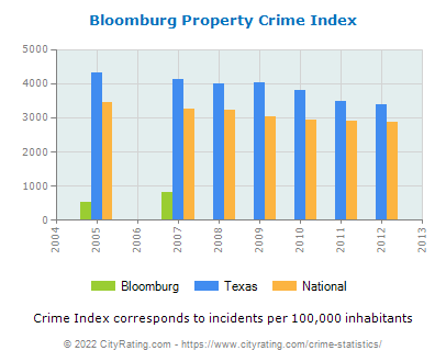 Bloomburg Property Crime vs. State and National Per Capita
