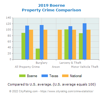 Boerne Property Crime vs. State and National Comparison