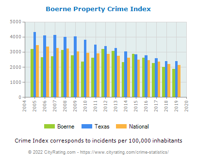 Boerne Property Crime vs. State and National Per Capita