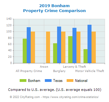 Bonham Property Crime vs. State and National Comparison